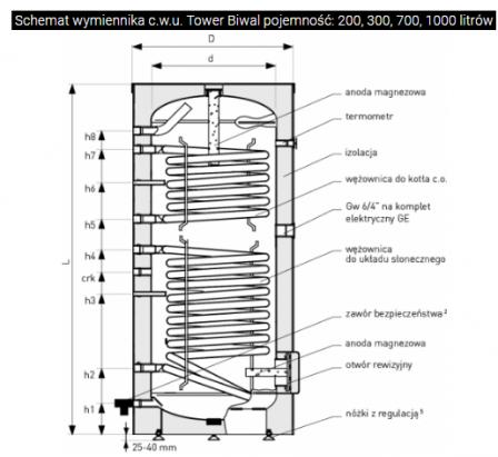 GALMET 26-309000N Wymiennik biwalentny z dwiema wężownicami spiralnymi do kolektorów słonecznych i sieci c.o 300 L