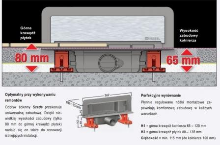 KESSEL SCADA odpływ liniowy ścienny model do wklejenia płytki